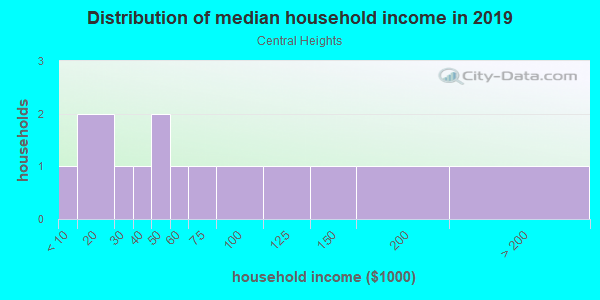 Household income distribution in 2013 in Central Heights in Concord neighborhood in NC
