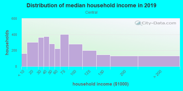 Household income distribution in 2013 in Central in Minneapolis neighborhood in MN