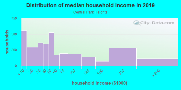 Household income distribution in 2013 in Central Park Heights in Baltimore neighborhood in MD
