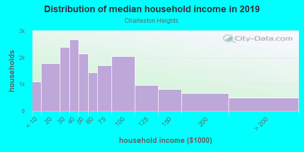 Household income distribution in 2013 in Charleston Heights in Las Vegas neighborhood in NV
