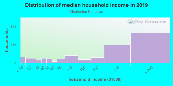 Household income distribution in 2013 in Charleston Meadows in Palo Alto neighborhood in CA