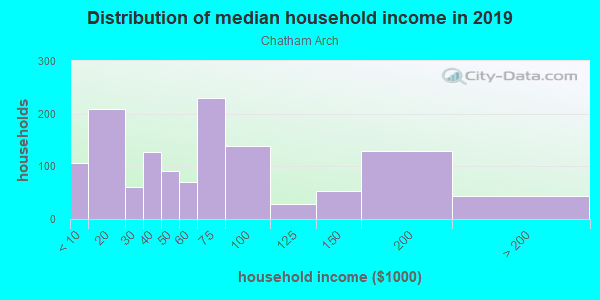 Household income distribution in 2013 in Chatham Arch in Indianapolis neighborhood in IN