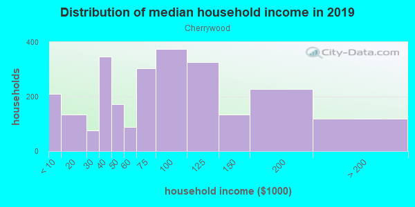 Household income distribution in 2013 in Cherrywood in Austin neighborhood in TX