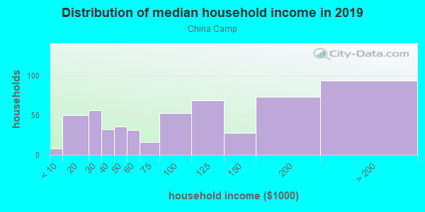 Household income distribution in 2013 in China Camp in San Rafael neighborhood in CA