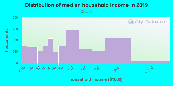 Household income distribution in 2013 in Choate in Newark neighborhood in DE