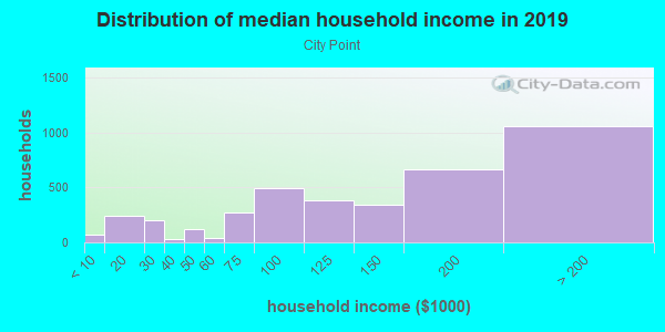 Household income distribution in 2013 in City Point in Boston neighborhood in MA