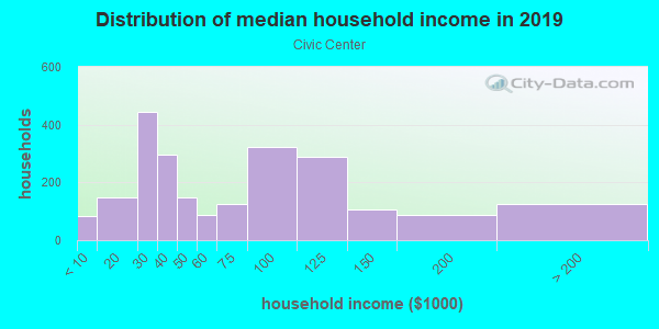 Household income distribution in 2013 in Civic Center in San Rafael neighborhood in CA