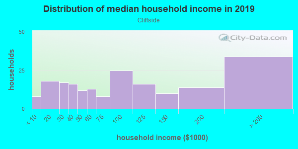 Household income distribution in 2013 in Cliffside in Des Moines neighborhood in IA