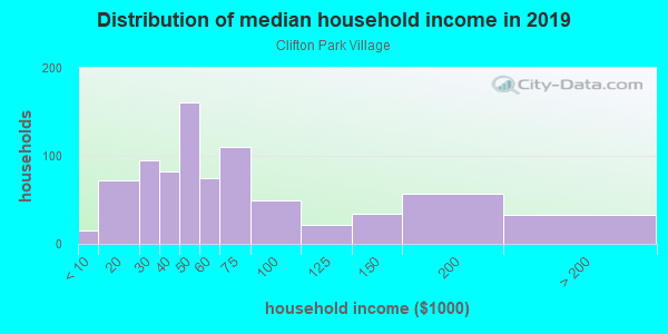 Household income distribution in 2013 in Clifton Park Village in Silver Spring neighborhood in MD