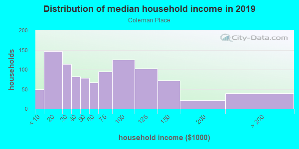 Household income distribution in 2013 in Coleman Place in Norfolk neighborhood in VA