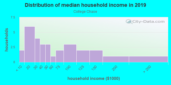 Household income distribution in 2013 in College Chase in Ruskin neighborhood in FL