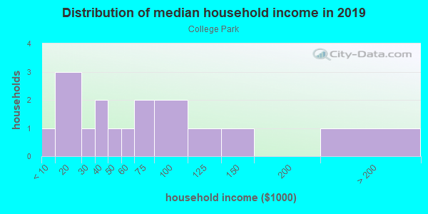 Household income distribution in 2013 in College Park in Orlando neighborhood in FL