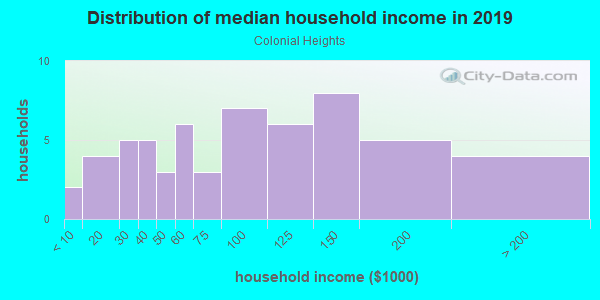 Household income distribution in 2013 in Colonial Heights in Lake Wales neighborhood in FL