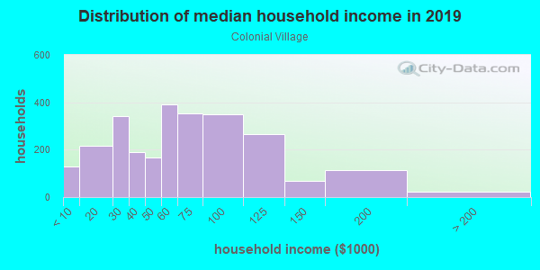 Household income distribution in 2013 in Colonial Village in Knoxville neighborhood in TN
