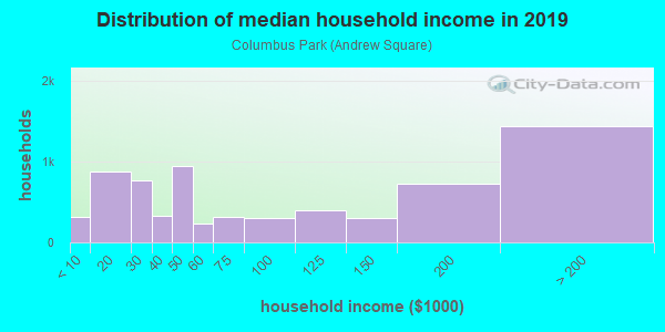 Household income distribution in 2013 in Columbus Park in Boston neighborhood in MA