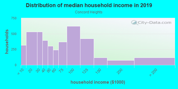 Household income distribution in 2013 in Concord Heights in Concord neighborhood in NH