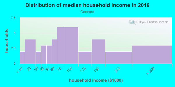 Household income distribution in 2013 in Concord in Vancouver neighborhood in WA