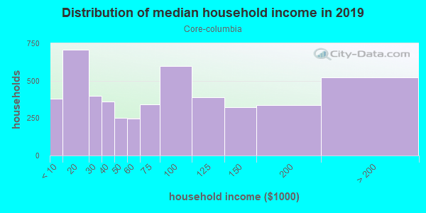 Household income distribution in 2013 in Core-columbia in San Diego neighborhood in CA