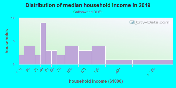 Household income distribution in 2013 in Cottonwood Bluffs in Grand Junction neighborhood in CO