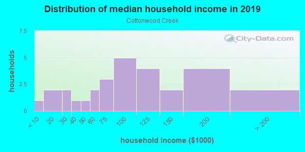 Household income distribution in 2013 in Cottonwood Creek in Canton neighborhood in GA