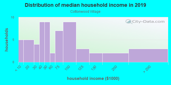 Household income distribution in 2013 in Cottonwood Village in Santa Fe neighborhood in NM