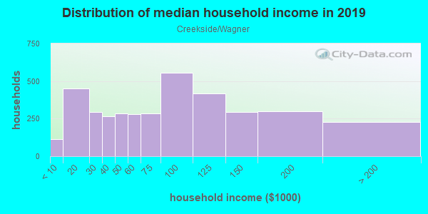 Household income distribution in 2013 in Creekside/Wagner in Stockton neighborhood in CA