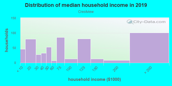 Household income distribution in 2013 in Crestview in Austin neighborhood in TX