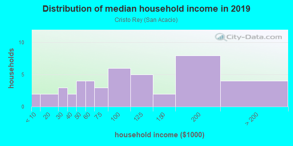 Household income distribution in 2013 in Cristo Rey in Santa Fe neighborhood in NM