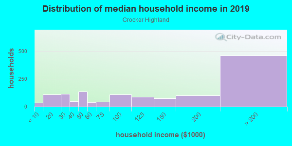 Household income distribution in 2013 in Crocker Highland in Oakland neighborhood in CA