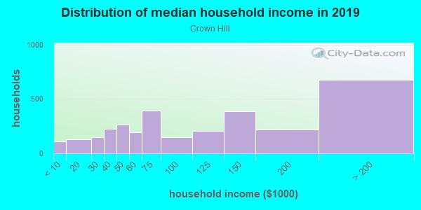 Household income distribution in 2013 in Crown Hill in Seattle neighborhood in WA