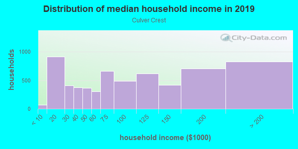 Household income distribution in 2013 in Culver Crest in Culver City neighborhood in CA