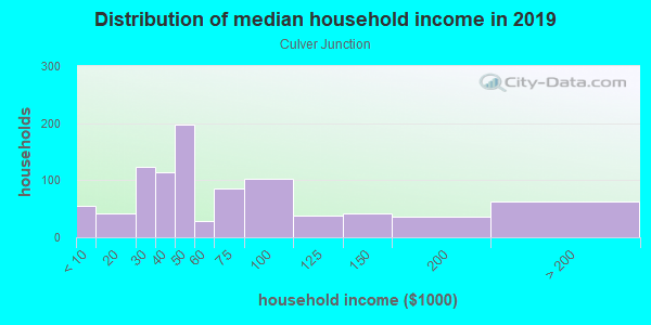 Household income distribution in 2013 in Culver Junction in Culver City neighborhood in CA