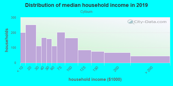 Household income distribution in 2013 in Cylburn in Baltimore neighborhood in MD
