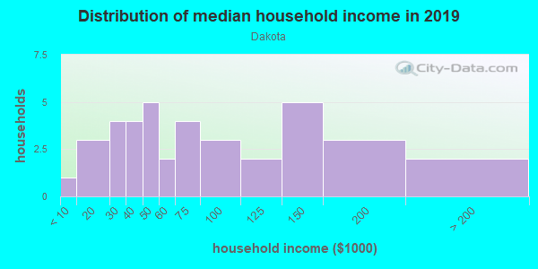 Household income distribution in 2013 in Dakota in Grand Junction neighborhood in CO