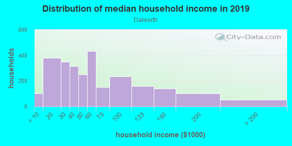 Household income distribution in 2013 in Dalworth in Grand Prairie neighborhood in TX