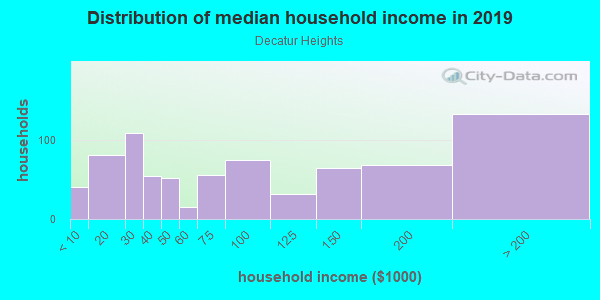Household income distribution in 2013 in Decatur Heights in Decatur neighborhood in GA