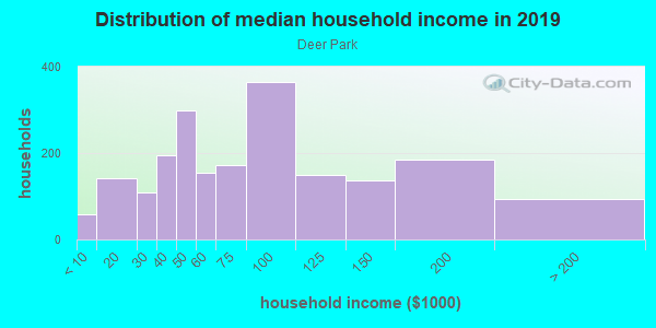 Household income distribution in 2013 in Deer Park in Louisville neighborhood in KY