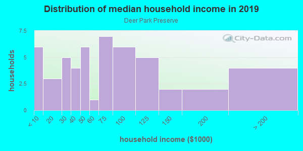 Household income distribution in 2013 in Deer Park Preserve in Lutz neighborhood in FL