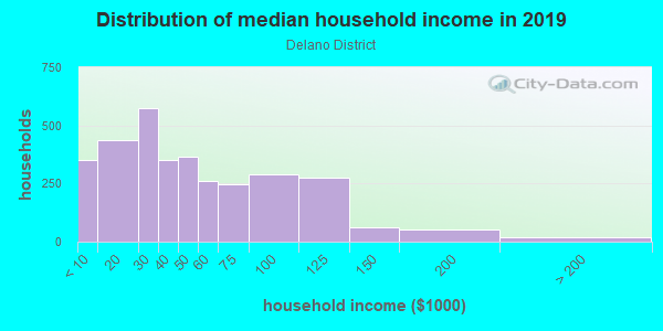Household income distribution in 2013 in Delano District in Wichita neighborhood in KS