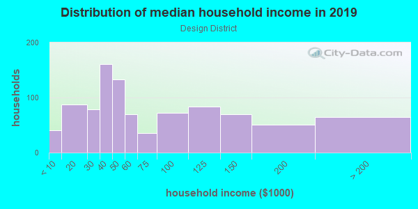 Household income distribution in 2013 in Design District in Miami neighborhood in FL