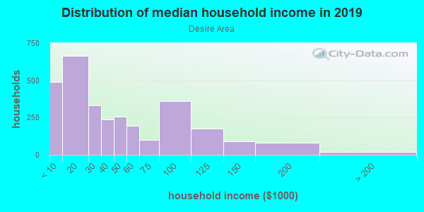 Household income distribution in 2013 in Desire Area in New Orleans neighborhood in LA