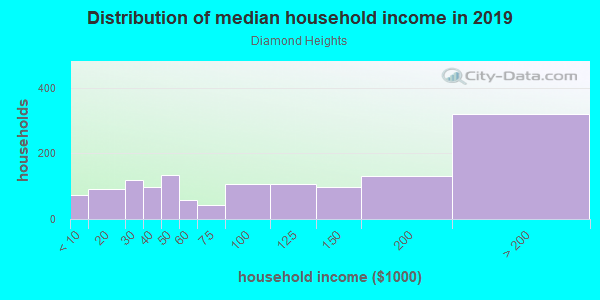 Household income distribution in 2013 in Diamond Heights in San Francisco neighborhood in CA