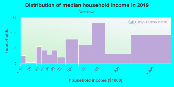 Household income distribution in 2013 in Downtown in Lancaster neighborhood in CA