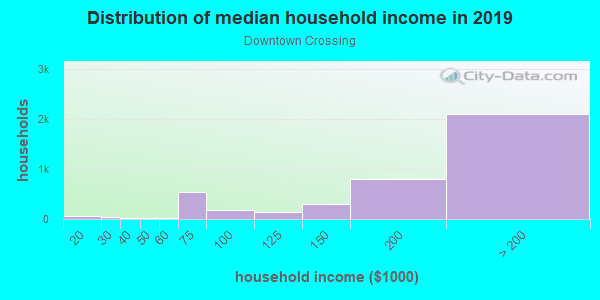 Household income distribution in 2013 in Downtown Crossing in Boston neighborhood in MA