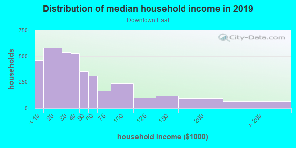 Household income distribution in 2013 in Downtown East in Minneapolis neighborhood in MN