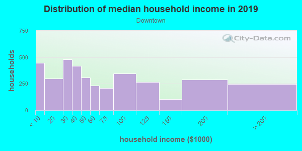 Household income distribution in 2013 in Downtown in Rome neighborhood in GA