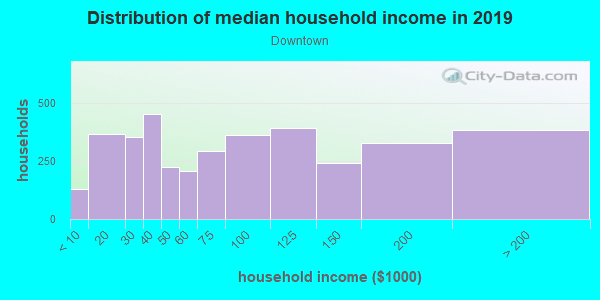 Household income distribution in 2013 in Downtown in Maynard neighborhood in MA