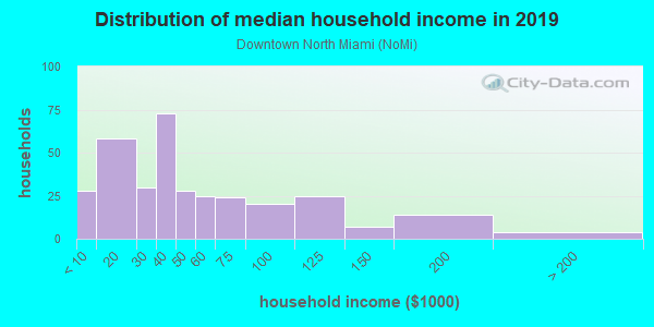 Household income distribution in 2013 in Downtown North Miami in Miami neighborhood in FL