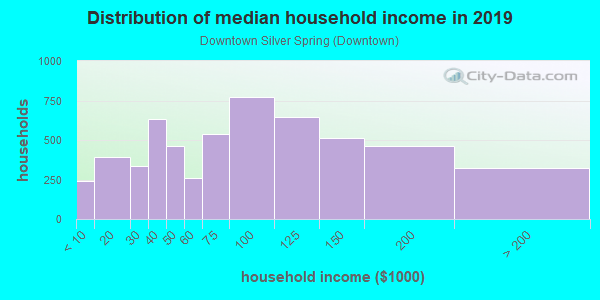 Household income distribution in 2013 in Downtown Silver Spring in Silver Spring neighborhood in MD