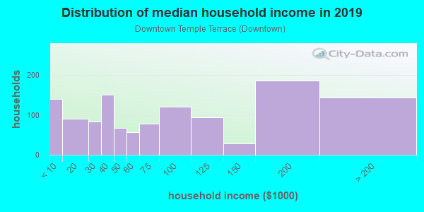 Household income distribution in 2013 in Downtown Temple Terrace in Tampa neighborhood in FL